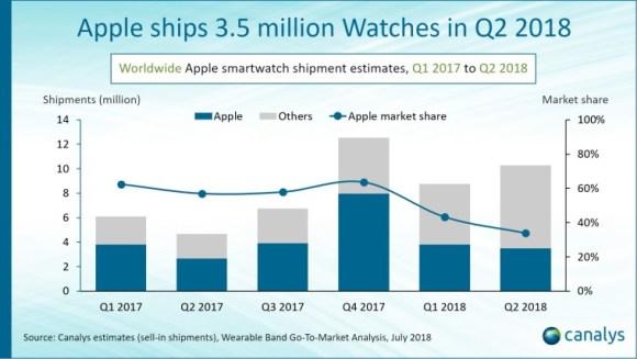 Apple Watch satışları