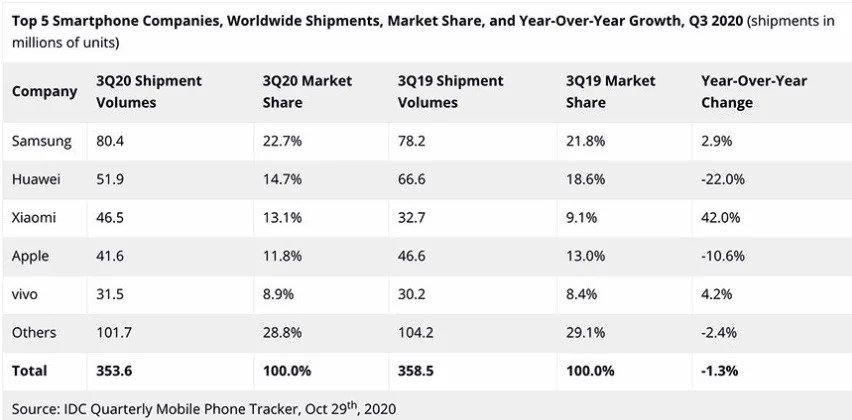 Apple Xiaomi akıllı telefon satışları