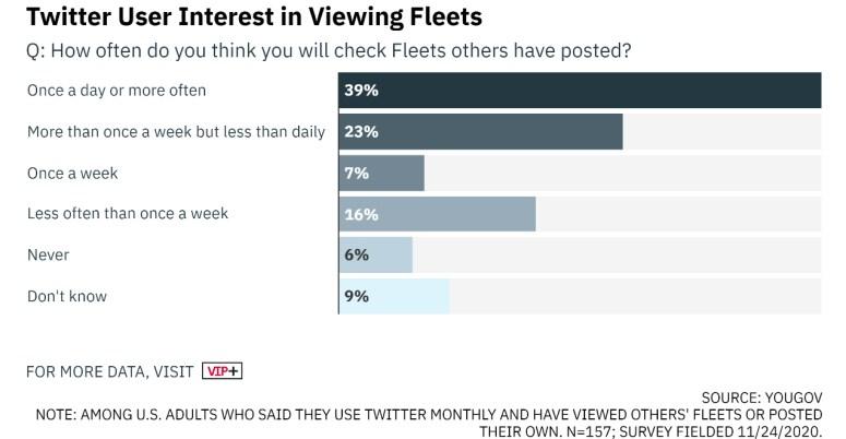 twiiter fleets, twitter hikaye özelliği, twitter hikayeler