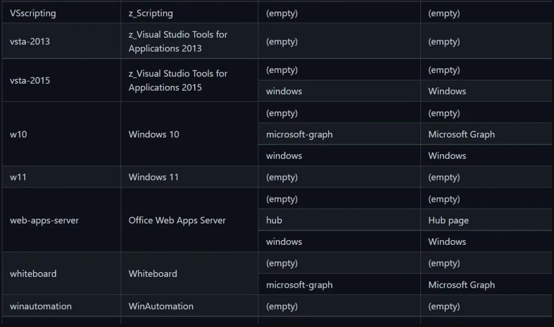 Windows 11, Microsoft'un resmi Github hesabında listelendi
