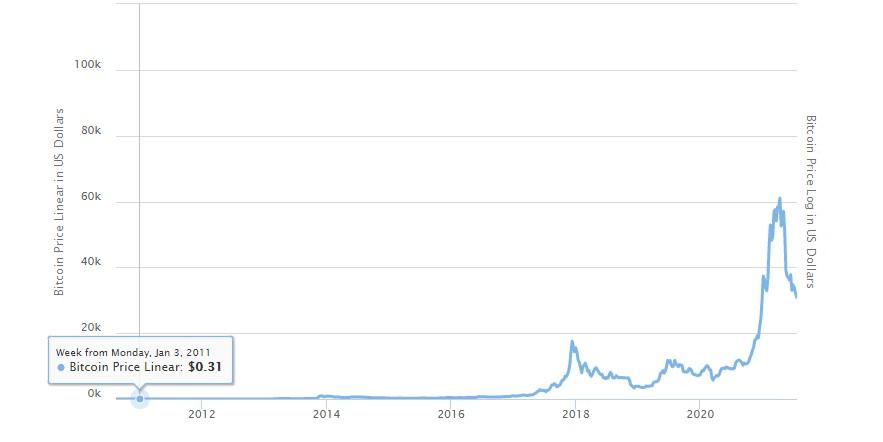 Yıllara göre Bitcoin'in değeri nasıl değişti? sorusunun cevabı için makelemize göz atabilirsiniz.