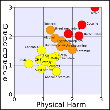 Classificação da cannabis, a nível de dependência e danos para o organismo. Créditos: The Lancet