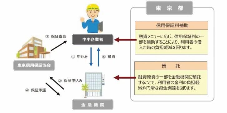 東京都の制度融資の仕組み