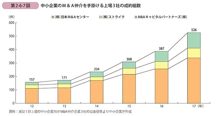 中小企業のM&A仲介を手掛ける東証一部上場の3社((株)日本M&Aセンター、(株)ストライク、M&Aキャピタルパートナーズ(株))の成約組数