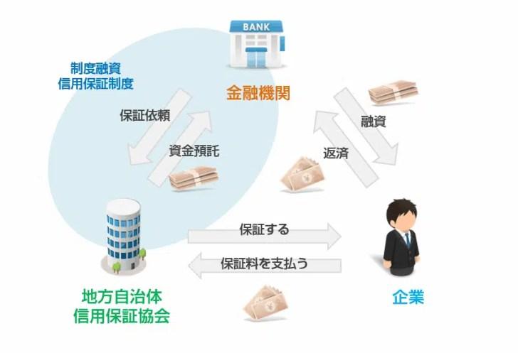 制度融資の仕組み
