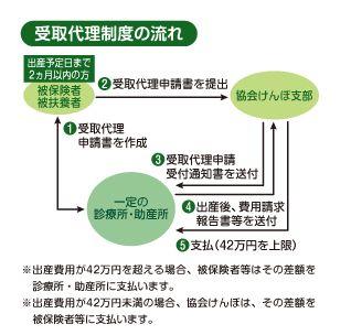 出産育児一時金 受け取り代理制度 申請方法