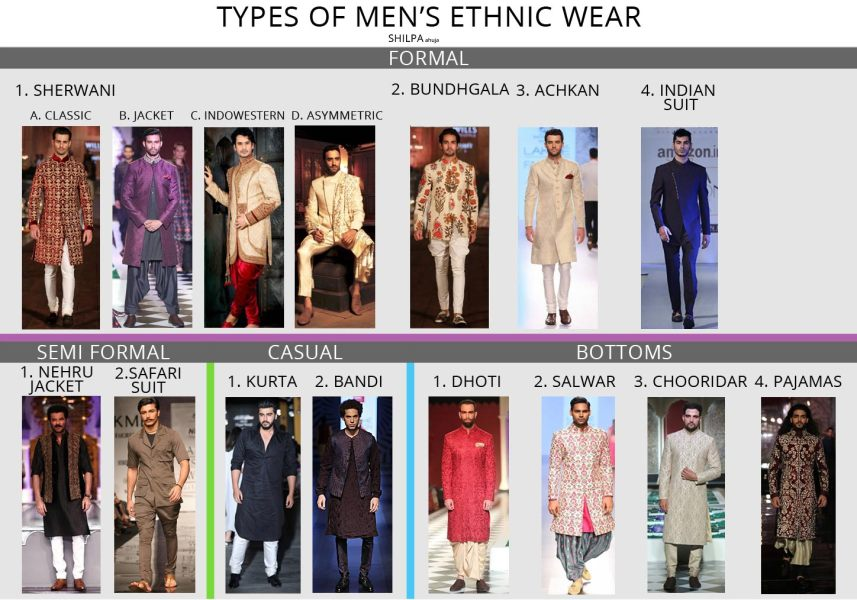 Indian Wear for Men   Complete Guide to Types of Men s Ethnic Wear Indian Wear for Men formal casuals guide on ethnic wear