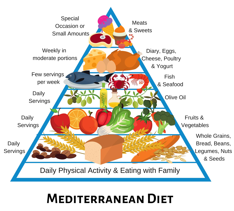 Mediterraneant Versus Macrobiotict