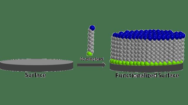 Nano functionalised surfaces
