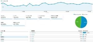 本サイトの2016年11月の閲覧に関する「Googleアナリティクス」データの詳細
