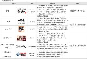 3月にオープンする6店の紹介(キュービックプラザ新横浜の発表資料より)