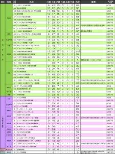 港北区内の認可保育所ごとの待ち人数と小規模保育所の待ち人数(下部)(2017年3月13日現在、港北区発表資料)