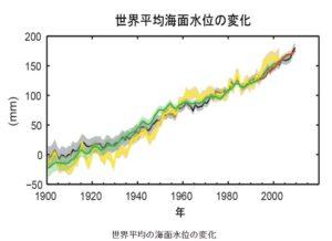 世界平均の海面水位の変化(気象庁サイト~潮汐・海面水位の知識:世界の過去および将来の海面水位変化のページより)