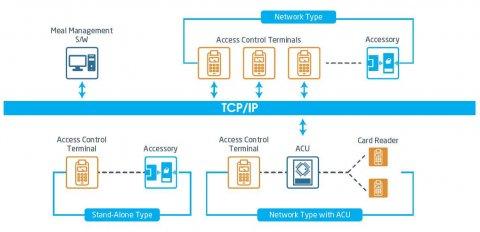 ac 1 480x232 - ShineACS Access Control Service