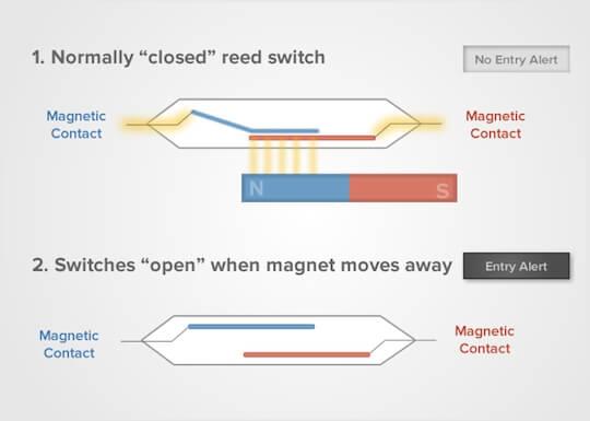 How do magnetic door locks work - What is a Maglock in door access control system?