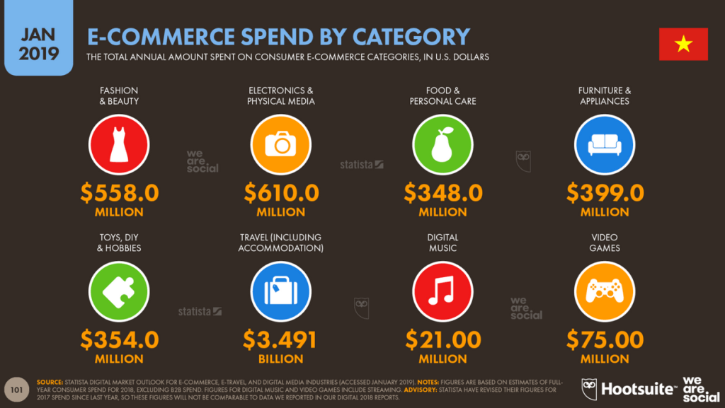 Vietnam ecommerce spend by category