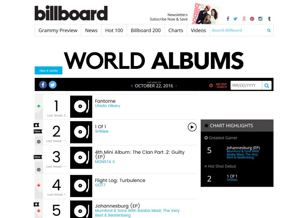 Guide] How K-Pop/J-Pop Music Charts Work – SHINee USA