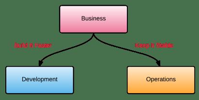 Business_DevOps