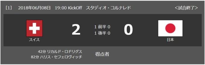 2018/6/8(土) スイス戦 試合結果