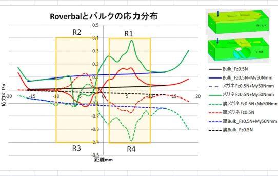 【6分力計2018】Roverbal式穴形状の解析<メガネ型が良い>