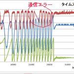 【パワーメーター2019】左右ズレの原因は無線通信系か?<ADCはOK>