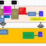 【L-RTK】MBモード460Kbps出力をXbee無線230Kbpsでucenter動いた<NucleoF446Re必要>