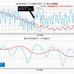 【L-RTK】SKIターンデータ解析>>RTKは凄い>>屋外スポーツではRTK流行必須>