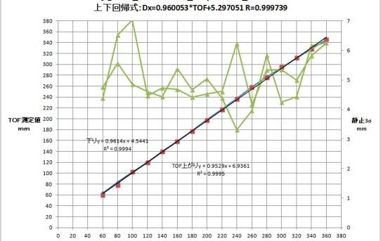 【L-RTK】レーザーTOF_VL53L0Xの精度測定<直線性OKヒス有>