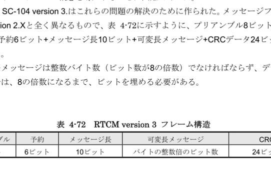 【RTK2021】RTCM3フレームの抽出法学習<つかみどころがない規格>