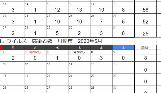 川崎市の新型コロナウィルス感染者数の発生状況を週単位、日単位でカレンダーやグラフで確認(2020年5月9日時点)