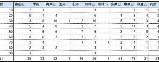 【随時更新】川崎市の公表するコロナウィルス感染者488例の年齢性別、地域などデータまとめ(2020年07月23日まで)