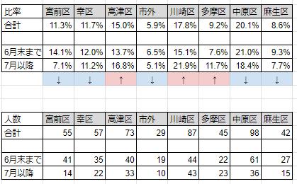 川崎市のコロナ感染者は7月以降20代が大幅に増加し、川崎市、高津区、多摩区が増加傾向