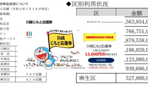 「川崎市じもと応援券」の利用実績81億円のうち、麻生区は最も少ない5億円(利用期限は2021年5月31日)
