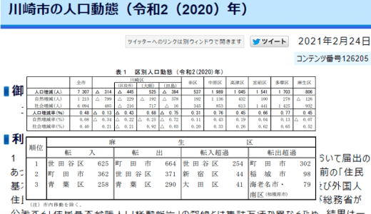 麻生区は2020年に806人増加!世田谷区からの転入が多く、町田市への転出が多い