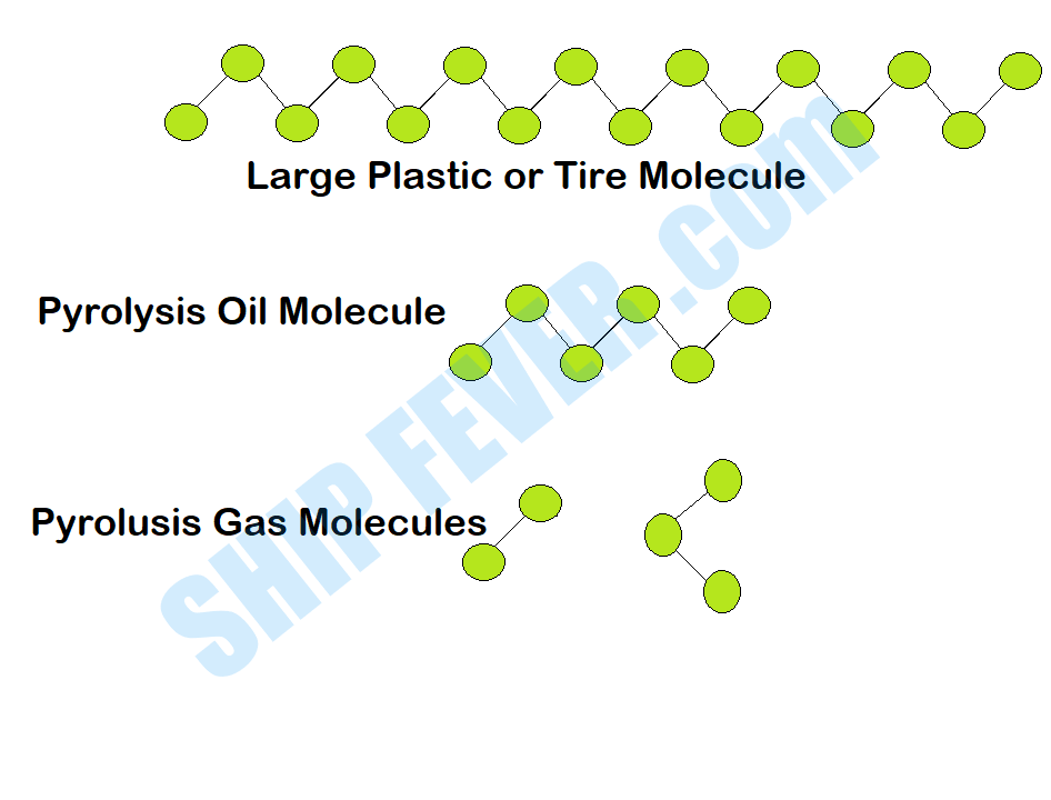 Electric cable molecular structure
