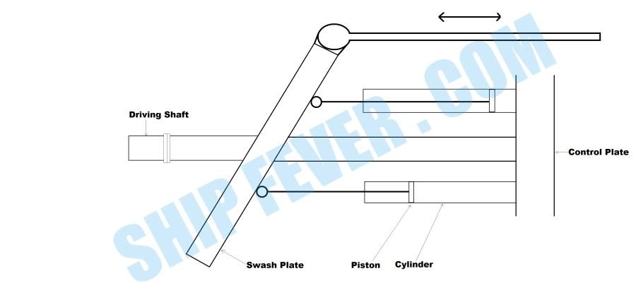 Swash Plate VSG pumps