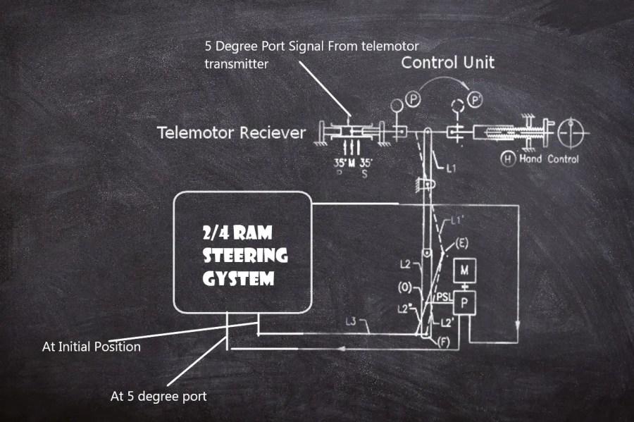 2/4 ram steering Gear working