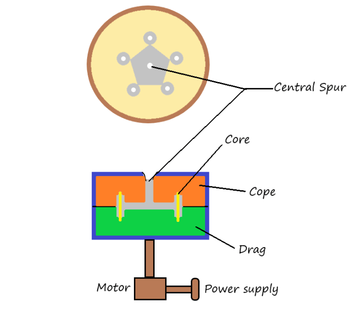 Centrifugal casting - Centrifuging