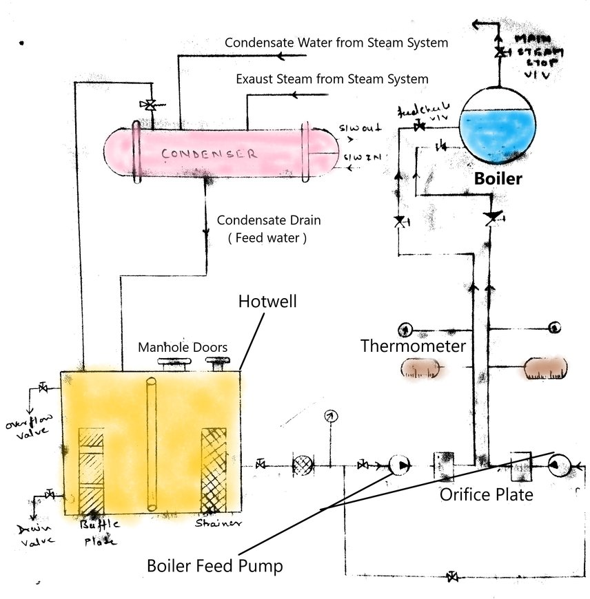 Role of Boiler Feed Pump in Boiler Feed System
