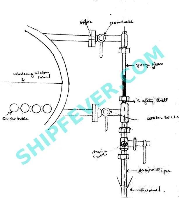 boiler gauge glass - Boiler Mounting