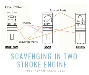 Scavenging In Two Stroke Engine – Types, Advantage & Use