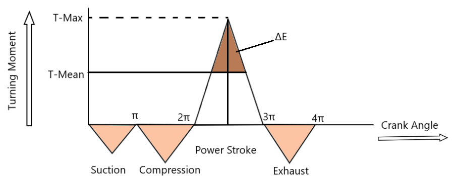Torque generated By the Engine in each stroke