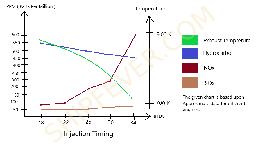 fuel pump timing effects