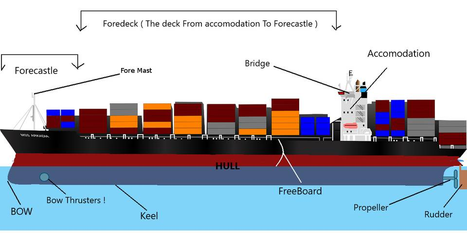 Different Parts Of Ship And Its Function