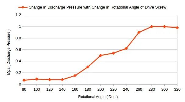 screw pump discharge pressure vs rotational angle