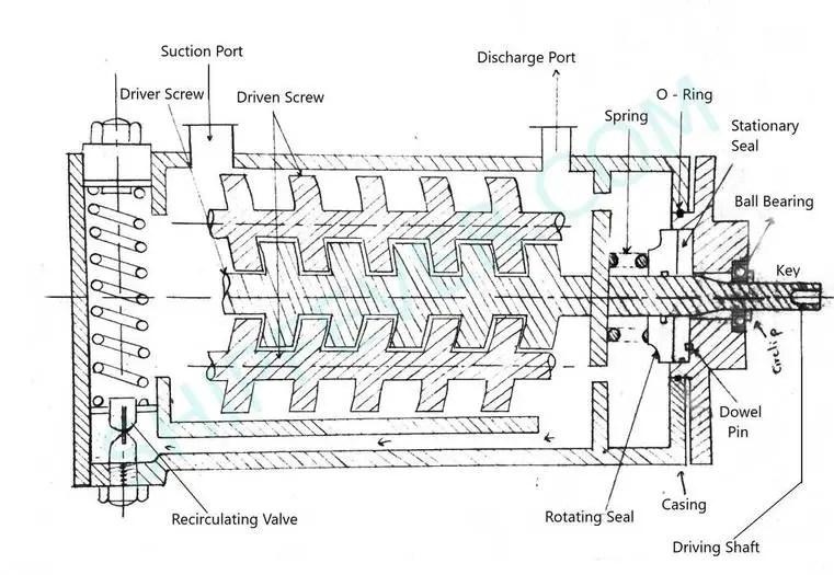 screw pump - cargo oil pump