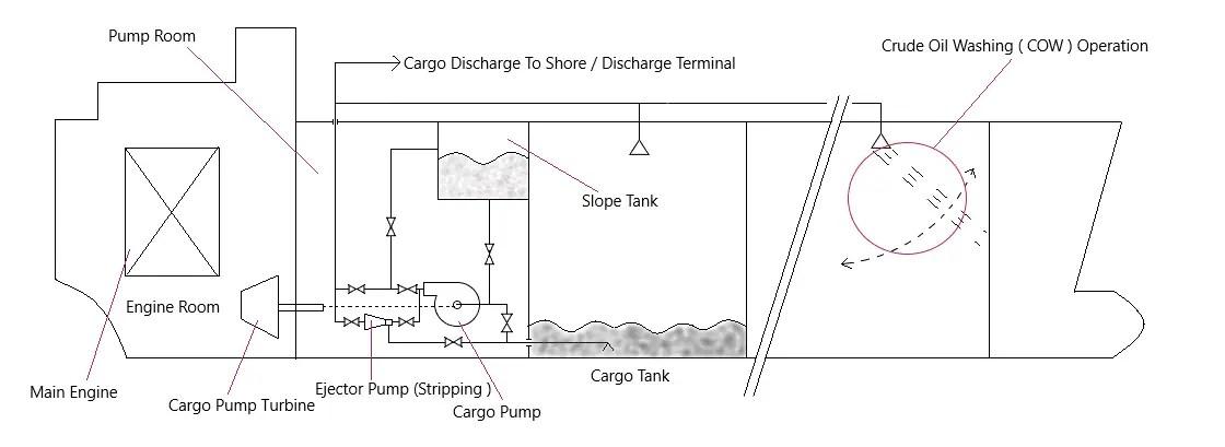 cargo oil pump discharge