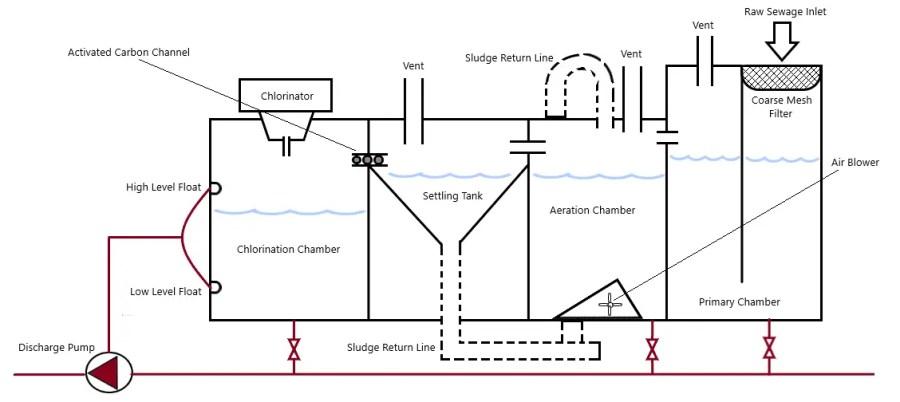 Design Of Sewage Plants Used On Board Ship