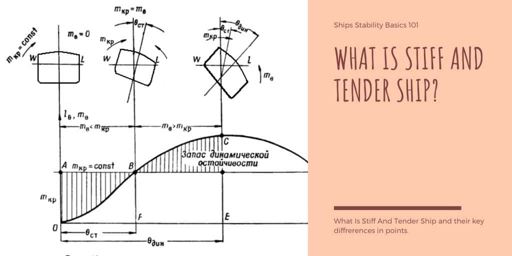 What is Stiff and Tender Ship