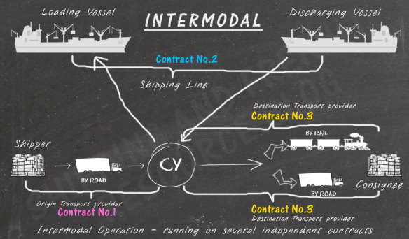 Difference between Intermodal and Multimodal